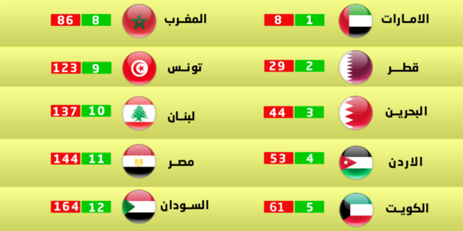 Slavery of corruption  to exit Iraq   from  the   Index of Economic Freedom