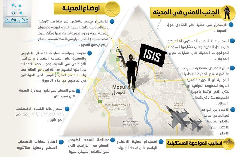 متابعات ميدانية لاوضاع الموصل (4)