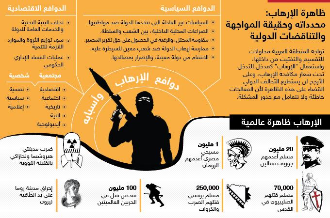 ظاهرة الإرهاب: محدداته وحقيقة المواجهة والتناقضات الدولية