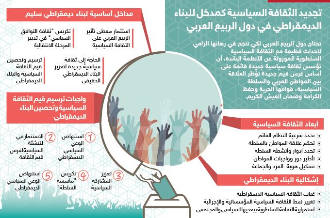 تجديد الثقافة السياسية كمدخل للبناء الديمقراطي في دول الربيع العربي