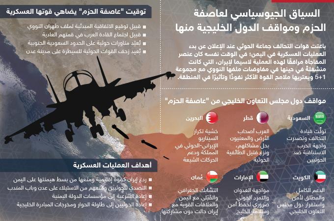 السياق الجيوسياسي لعاصفة الحزم ومواقف الدول الخليجية منها