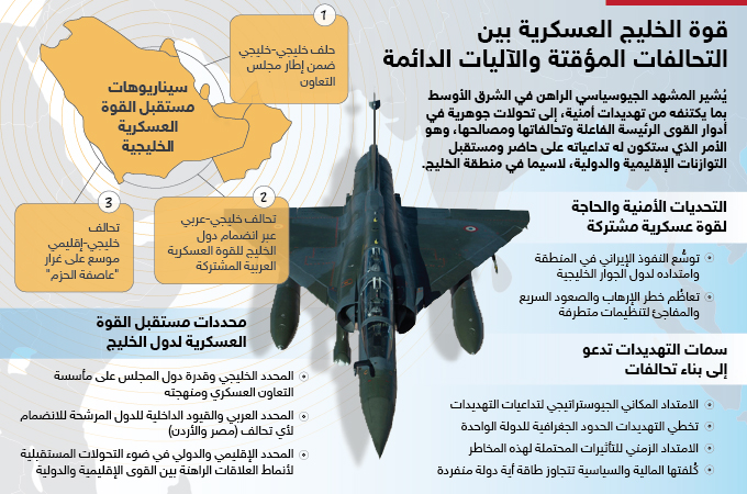 قوة الخليج العسكرية بين التحالفات المؤقتة والآليات الدائمة