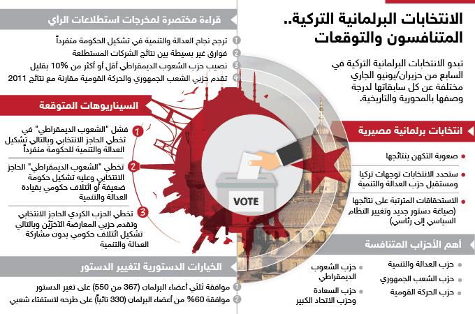 الانتخابات البرلمانية التركية: المتنافسون والتوقعات