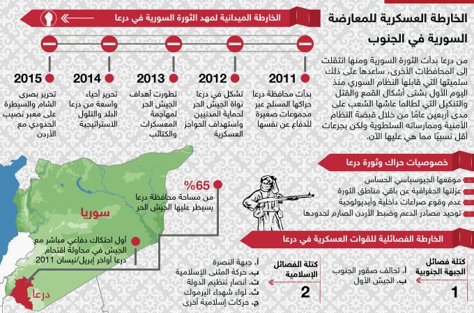 الخارطة العسكرية للمعارضة السورية في الجنوب