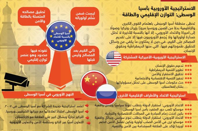 الاستراتيجية الأوروبية بآسيا الوسطى: التوازن الإقليمي والطاقة