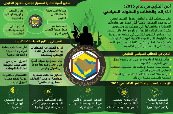 أمن الخليج في عام 2015: الإدراك والخطاب والسلوك السياسي