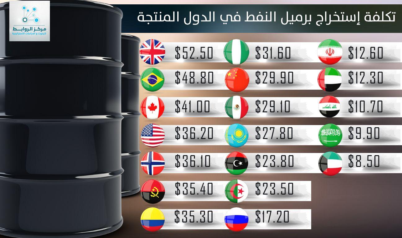تكاليف انتاج برميل النفط واثره على الدول المنتجة