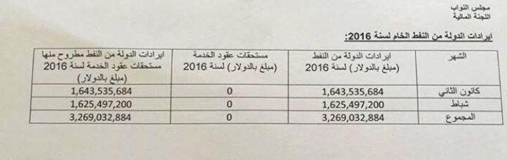 ايرادات الدولة العراقية من النفط الخام 2016