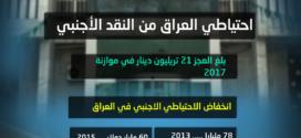 مؤشرات خطيرة : العراق يستنزف احتياطياته من النقد الأجنبي