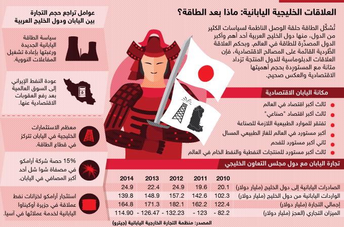 العلاقات الخليجية-اليابانية: ماذا بعد الطاقة؟