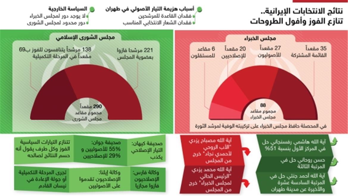 نتائج الانتخابات الإيرانية: تنازع الفوز وأفول الطروحات