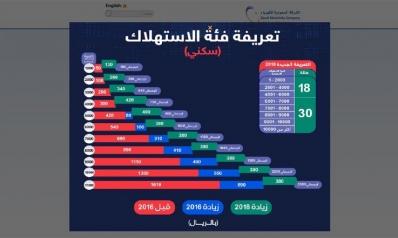 """صرخات السعوديين ترتفع: """"لن نسدد الكهرباء"""""""